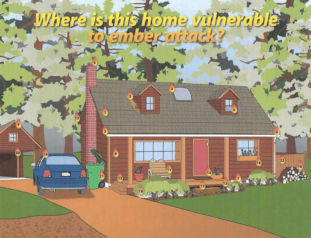 """cartoon image of house with labeled areas, titled """"Where is this home vulnerable to ember attack?"""""""