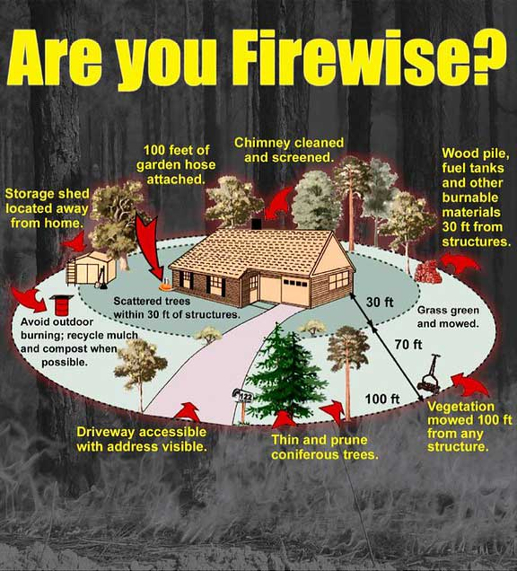 """Are you Firewise?"" poster showing a diagram of a house and recommended distances for clearnig and storage"